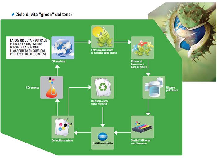 """Toner Simitri HD:  un modo """"Green"""" per stampare i documenti."""
